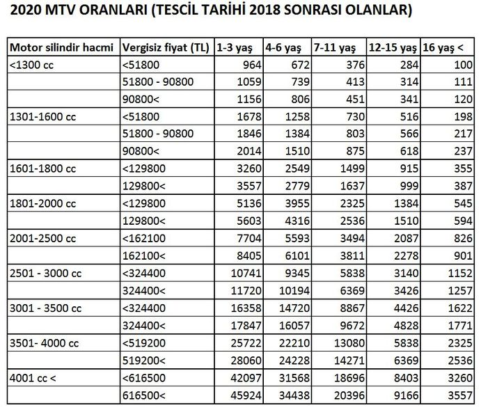 2020 MTV oranları belli oldu