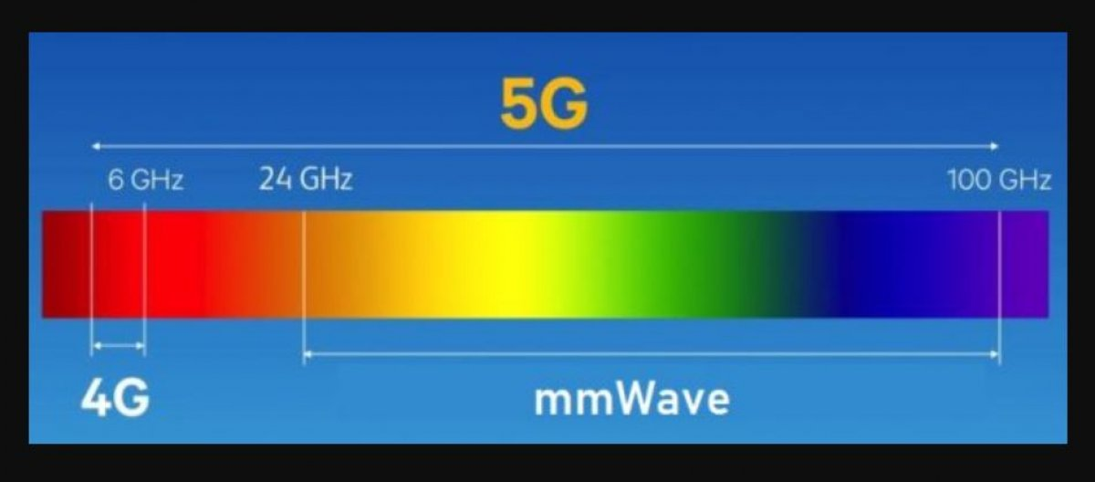 iPhone 12 serisi, 2 farklı 5G bağlantısıyla satışa sunulacak