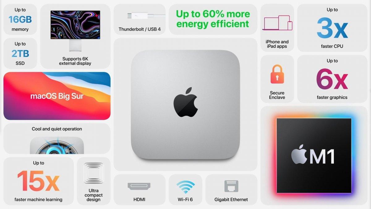 Apple, gücünü M1 çipinden alan yeni Mac mini'yi tanıttı