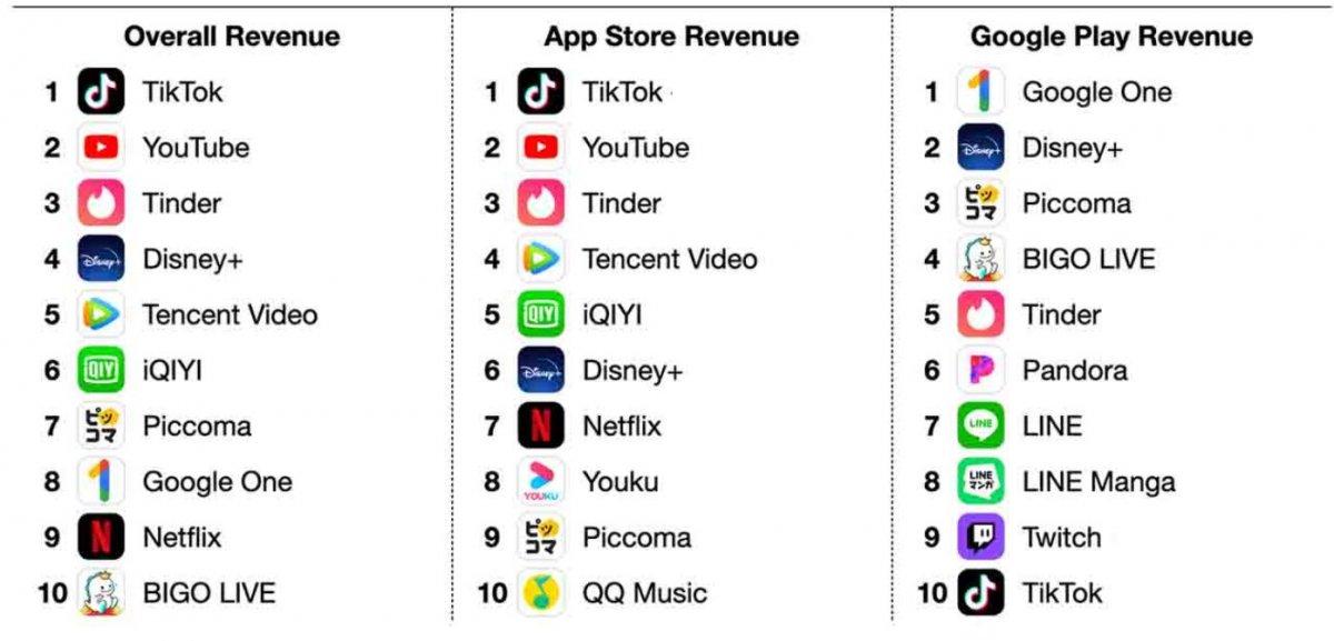 Kasım ayında en çok gelir elde eden mobil uygulamalar belli oldu #1