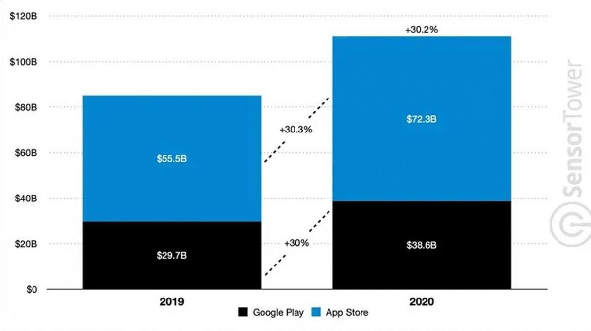 2020 de Google Play Store ve App Store da 111 milyar dolar harcandı #1
