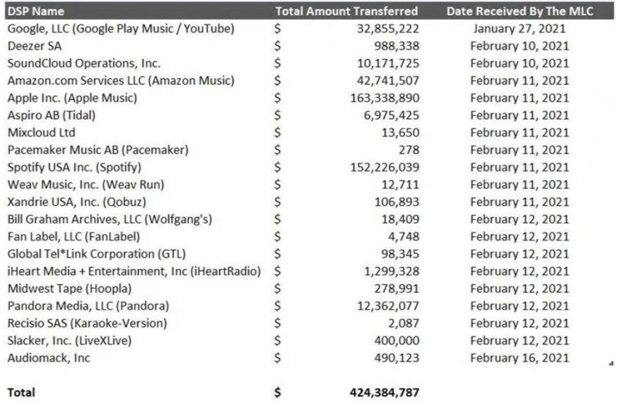 Apple Music ve Spotify gibi müzik platformları, 424 milyon dolarlık telif ödedi